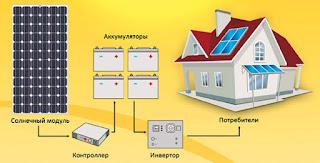 Как устанавливается солнечная батарея на балконе Использование бесплатной энергии солнца интересует многих людей. Некоторые из них устанавливают солнечные энергосистемы на крышах домов, другие – на свободных участках частных землевладений. Но не у всех есть такая возможность из-за отсутствия индивидуального отдельно стоящего дома, поэтому все чаще владельцы квартир монтируют вырабатывающие энергию солнечные батареи на балконе. Устройство балконных панелей Солнечные батареи, эксплуатируемые на балконе, ввиду ограниченной площади места их установки, должны иметь высокую энергетическую эффективность при достаточно компактных габаритных размерах. Для достижения этой цели балконные панели комплектуются инверторами повышенной способности, обладающими большой электрической отдачей и сохраняющими работоспособность на максимальных пиковых нагрузках. В 2016 ГОДУ РОССИЯ НАЧНЕТ ПЕРЕХОДИТЬ НА СОЛНЕЧНЫЕ БАТАРЕИ В 2016 году Россия будет активно переходить на использование солнечной энергии. К новому источнику энергии давно присматривались в качестве хорошей альтернативы уже использующимся технологиям на территории РФ. В недалёком будущем солнечные батареи составят внушительный процент на рынке электроснабжения и будут на равных конкурировать с ныне имеющимися источниками энергии, которые считаются более опасными с точки зрения экологии и затратными с точки зрения экономики, а может и вовсе постепенно вытеснят их. Подобное решение пришло после грандиозного обвала на токийской бирже в сфере реализации кремния, материала, который является неотъемлемой составляющей в разработке солнечных батарей. Стоит также отметить, что кремниевые солнечные батареи являются разработкой советского и российского инженера Жореса Алфёрова, последнего живого отечественного учёного, который получил Нобелевскую Премию в области физики. Российские специалисты сообщают, что именно за солнечной энергетикой будущее электроснабжения. Уже в ближайшее время солнечные батареи могут вытеснить атомные и даже угольны