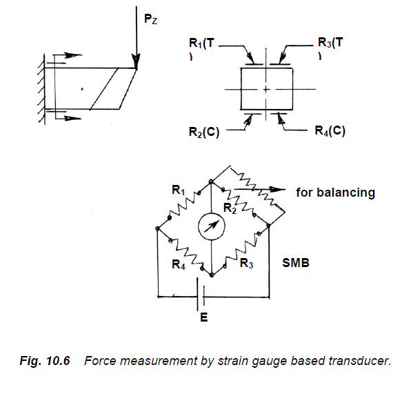 Force Measurement by strain gauge based Transducer