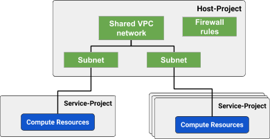 Introducing Shared VPC for Google Kubernetes Engine