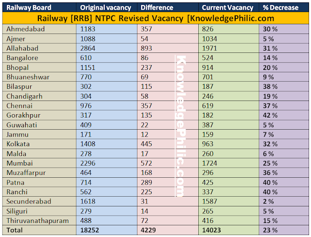 vacancy position of Railway rrb ntpc after update