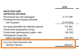 Sajian Arus Kas dari Aktivitas Operasional INKP per-31 Desember 2019. Di RTI vesi mobile, meski ditulis sebagai _Cash Flow_, sebenarnya hanya menyajikan satu dari tiga jenis arus kas yang ada.