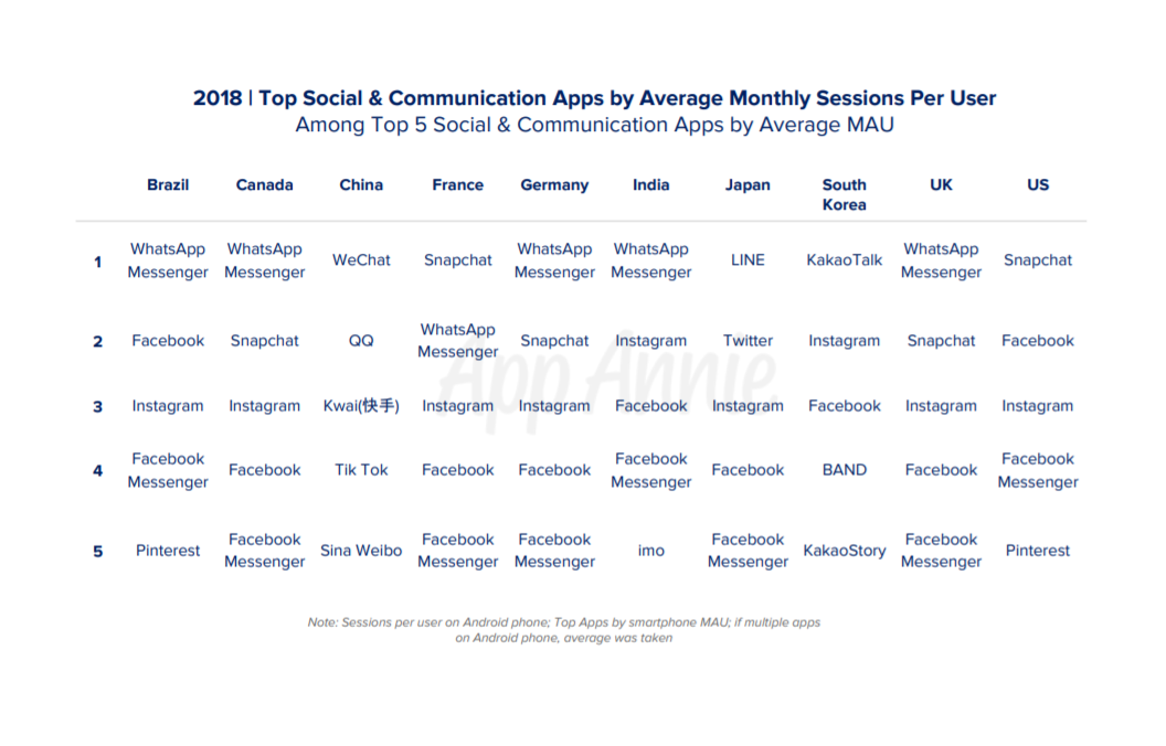 2018 | Top Social & Communication Apps by Average Monthly Sessions Per User