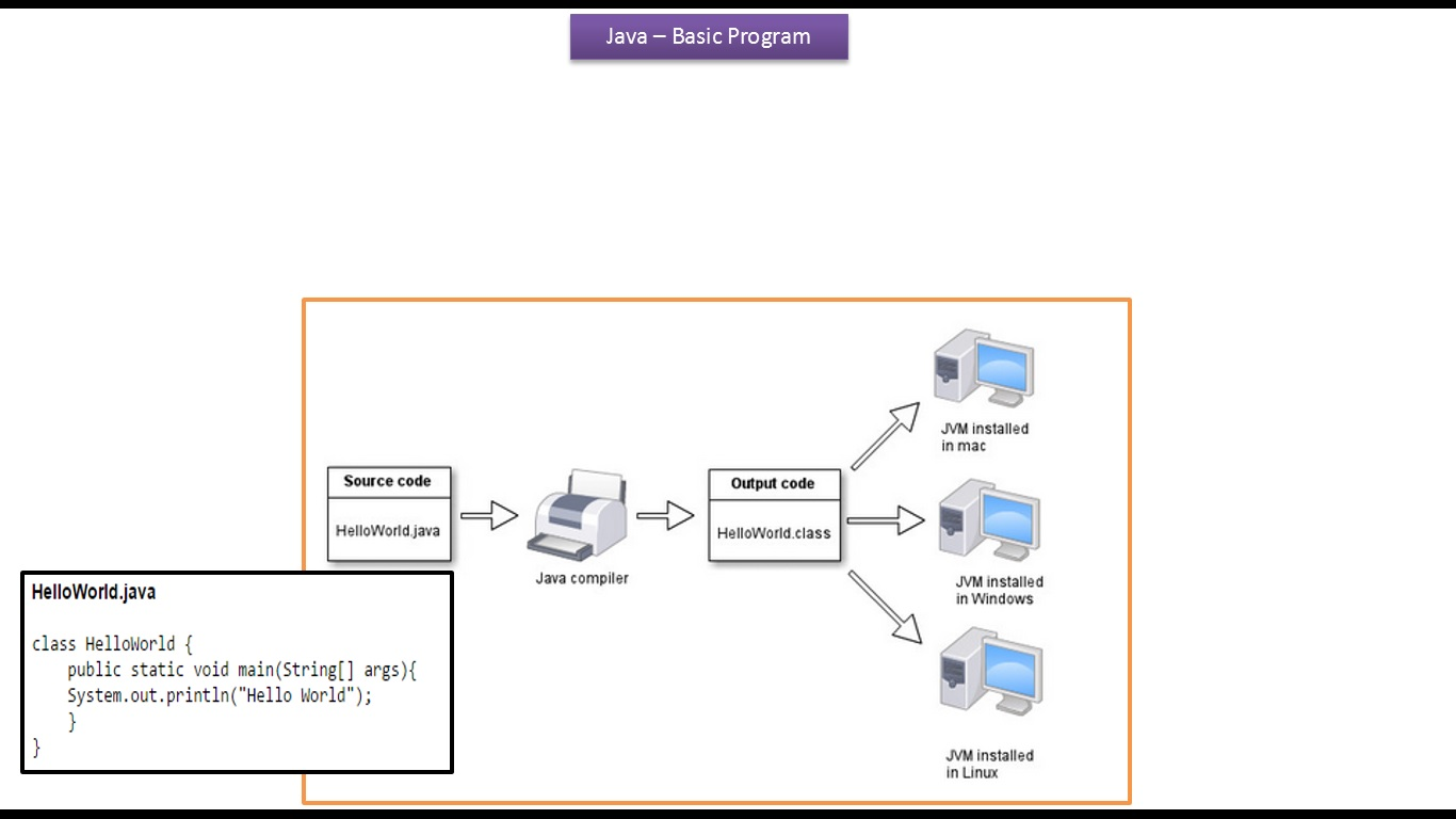 Java ee java tutorial java basic program java tutorial java basic program baditri Gallery