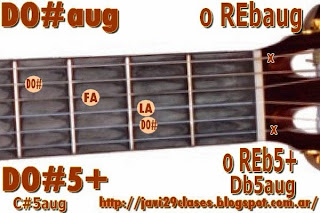 DO#aug = REbaug acordes de guitarra