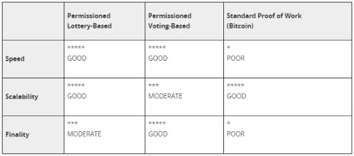 Comparación de enfoques de consenso con permiso y PoW estándar
