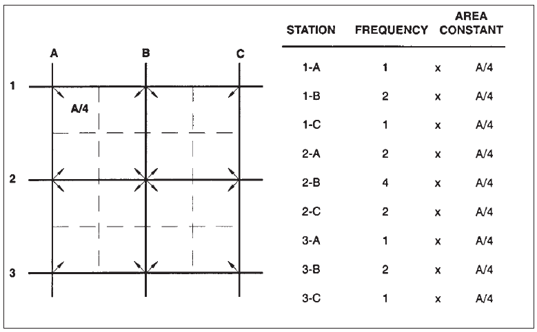 """Calculation of Cut and Fill Using the """"Grid Method"""