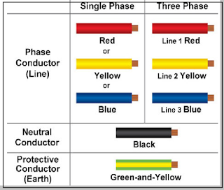 Basic Color Code for Electrical Cable