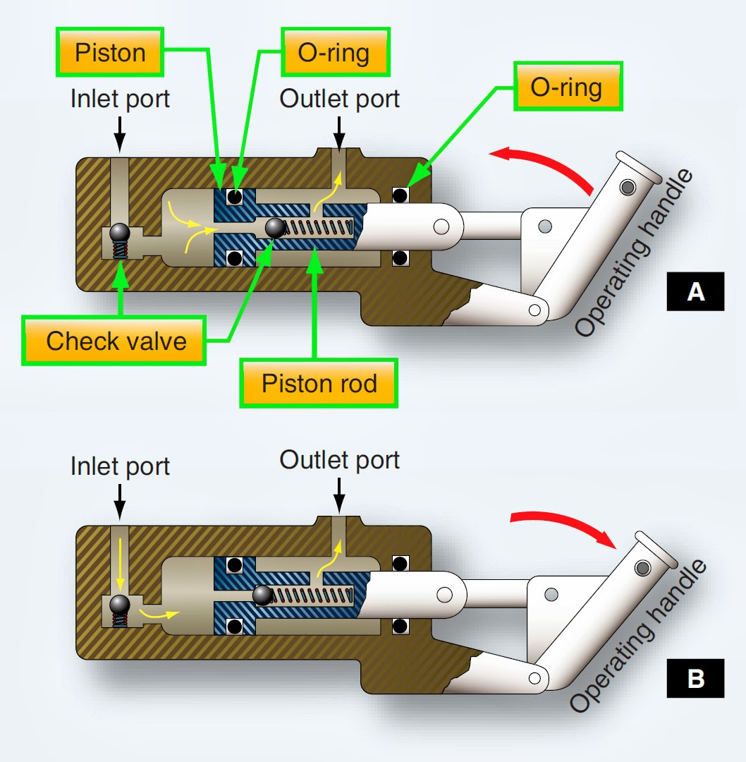 aircraft hydraulic system pump diagram