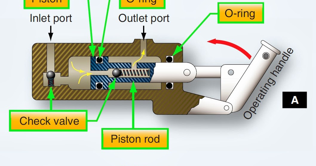 Aircraft Hydraulic System Pumps Aircraft Systems