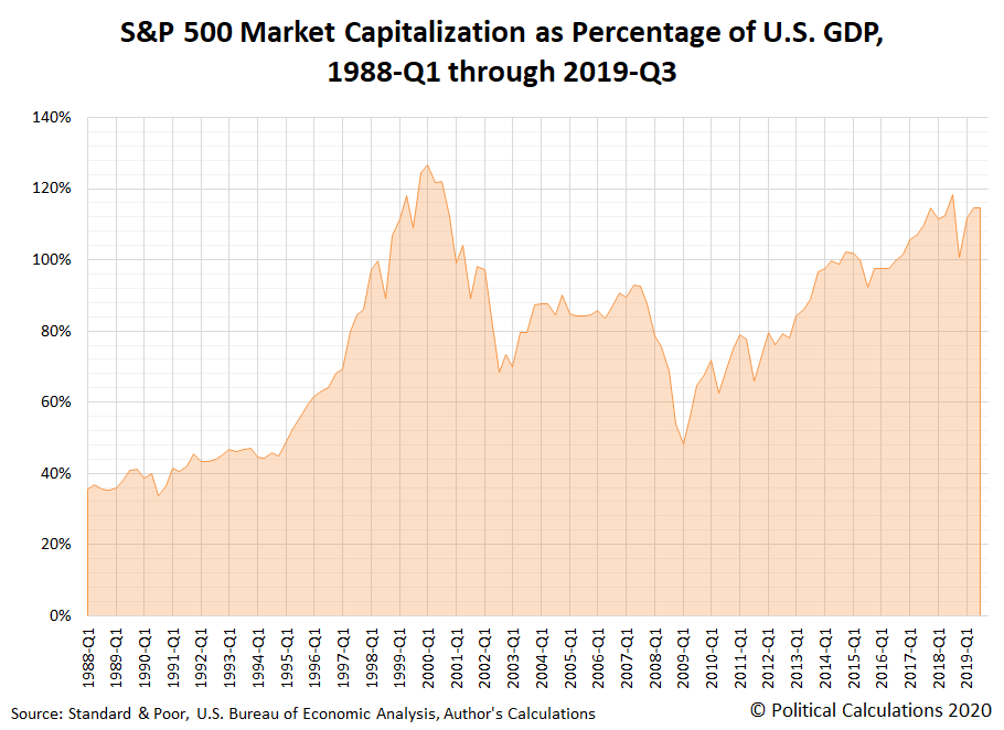 S&P 500 Market Capitalization as Percentage of U.S. GDP, 1988-Q1 through 2019-Q3