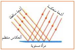 انعكاس الضوء في الفيزياء ، انعكاس الضوء في الفيزياء ، قانون انعكاس الضوء ، بحث عن انعكاس الضوء ، بحث عن انعكاس الضوء doc، انواع الانعكاس ،انعكاس الضوء pdf ،امثلة على