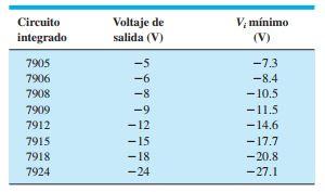 tabla de voltajes de trabajo reguladores de voltaje