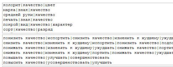 Плагин-синонимайзер для WP