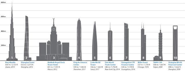 Ujung bangunan adalah titik tertinggi
