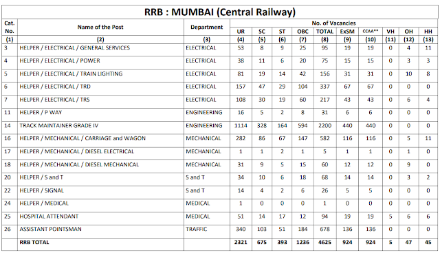 Railway Recruitment Board MUMBAI total 4625 Group D Vacancy CEN 2/2018