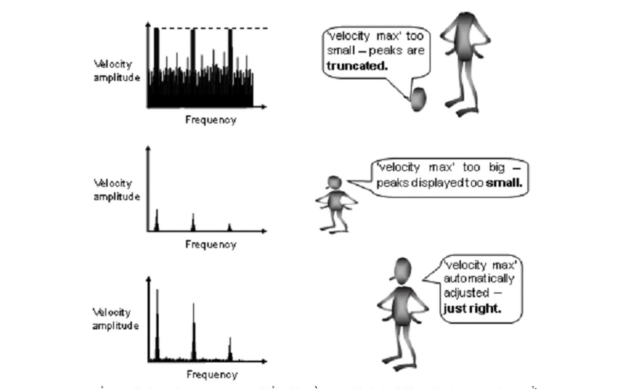 Để xác định cách mà spectrum hiển thị, cần xác định loại biên độ được sử  dụng. Ở phần trước chúng ta đã xác định có 2 loại biên độ là biên ...