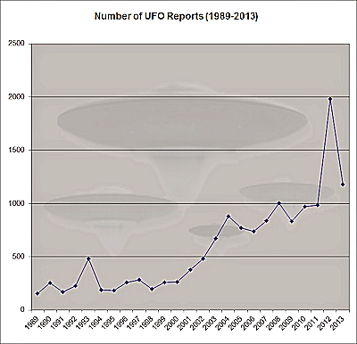25 years of UFO sightings in Canada