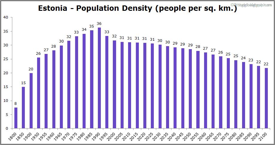 Estonia  Population Density (people per sq. km.)