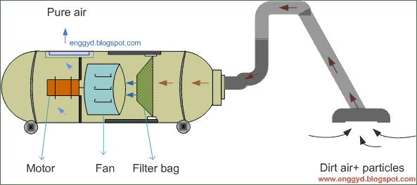 Engineers Guide: Vacuum Cleaner: working principle, design
