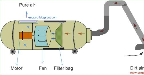 vacuum cleaner wiring diagrams wiring diagram all data Leaf Blower Wiring Diagram engineers guide vacuum cleaner working principle, design portable air conditioner wiring diagram vacuum cleaner wiring diagrams