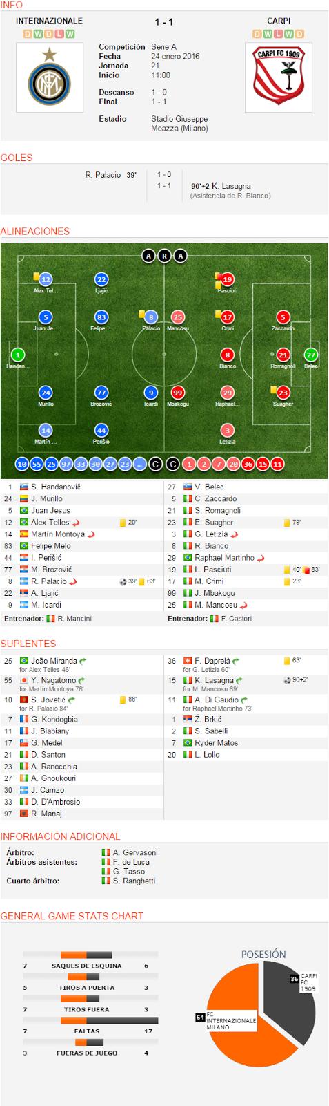 INFO INTERNAZIONALE DWDLW 1 - 1 CARPI DWLWD FC Internazionale Milano CompeticiónSerie AFecha24 enero 2016Jornada21Inicio 11:00 Descanso1 - 0Final1 - 1 EstadioStadio Giuseppe Meazza (Milano) Carpi FC 1909 GOLES R. Palacio 39' 1 - 0 1 - 1 90'+2 K. Lasagna (Asistencia de R. Bianco) ALINEACIONES 1 S. Handanovič 24 J. Murillo 5 Juan Jesus 12 Alex Telles Sustituido 20' 14 Martín Montoya Sustituido 83 Felipe Melo 44 I. Perišić 77 M. Brozović 8 R. Palacio Sustituido 39' 63' 22 A. Ljajić 9 M. Icardi Entrenador: R. Mancini 27 V. Belec 5 C. Zaccardo 21 S. Romagnoli 23 E. Suagher 79' 3 G. Letizia Sustituido 8 R. Bianco 29 Raphael Martinho Sustituido 19 L. Pasciuti 40' 83' 17 M. Crimi 23' 99 J. Mbakogu 25 M. Mancosu Sustituido Entrenador: F. Castori SUPLENTES 25 João Miranda Sustituido for Alex Telles 46' 55 Y. Nagatomo Sustituido for Martín Montoya 76' 10 S. Jovetić Sustituido for R. Palacio 84' 88' 7 G. Kondogbia 11 J. Biabiany 17 G. Medel 21 D. Santon 23 A. Ranocchia 27 A. Gnoukouri 30 J. Carrizo 33 D. D'Ambrosio 97 R. Manaj 36 F. Daprelà Sustituido for G. Letizia 60' 63' 15 K. Lasagna Sustituido for M. Mancosu 69' 90+2' 11 A. Di Gaudio Sustituido for Raphael Martinho 73' 1 Ž. Brkić 2 S. Sabelli 7 Ryder Matos 20 L. Lollo INFORMACIÓN ADICIONAL Árbitro:A. GervasoniÁrbitros asistentes:F. de Luca G. Tasso Cuarto árbitro:S. Ranghetti GENERAL GAME STATS CHART