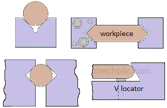 V locating methods