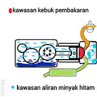 Gambaran aliran minyak hitam enjin 4-stroke