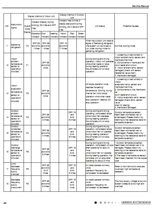 Bảng mã lỗi máy điều hòa Gree (Kèm hướng dẫn sửa của hãng) | Cộng