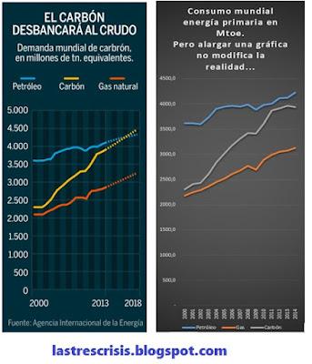 consumo mundial energía fósil