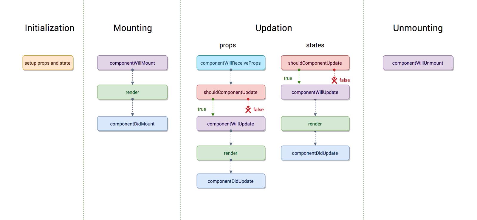 tutorial-react-native-dasar-component-lifecycle