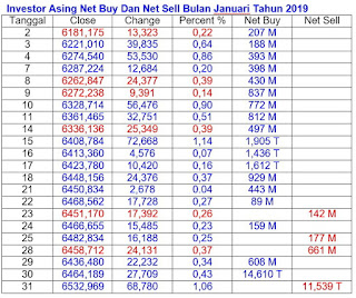 Net Buy Dan Net Sell Januari 2019