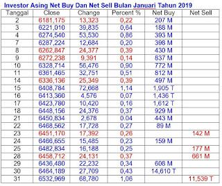Net Buy Dan Net Sell Januari 2019