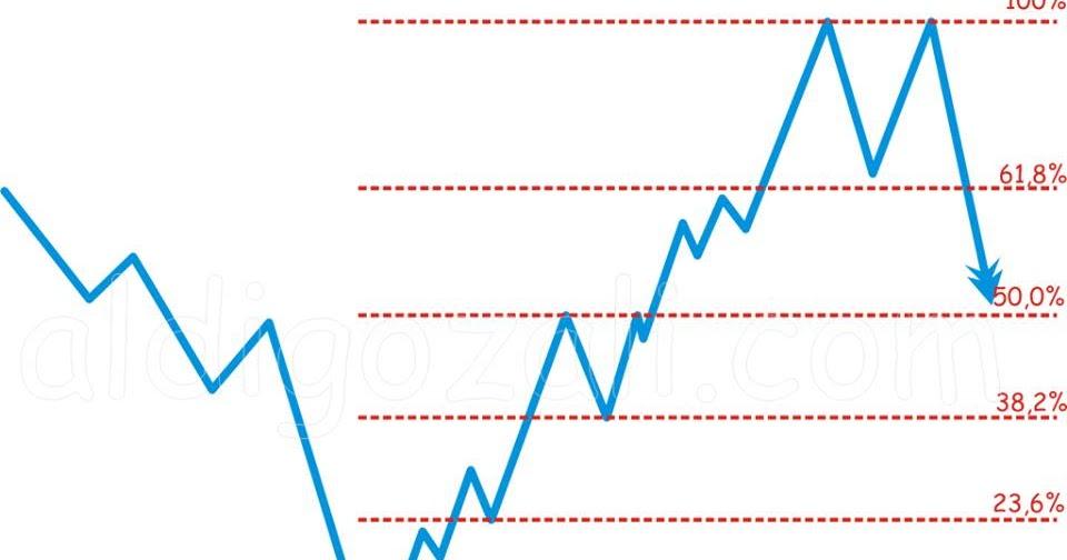 Trading forex dengan indikator volume