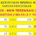KKM Kurikulum 2013 SD Kelas 1,2,3,4,5,6 Terbaru Edisi Revisi 2018