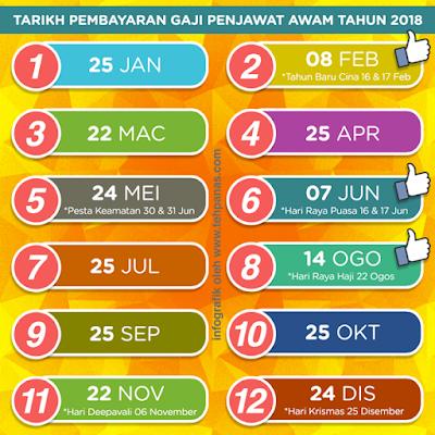 Tarikh Gaji Bonus Dan Faedah Bajet 2018 Penjawat Awam