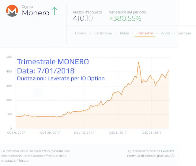 Grafico delle quotazioni trimestrali di Monero
