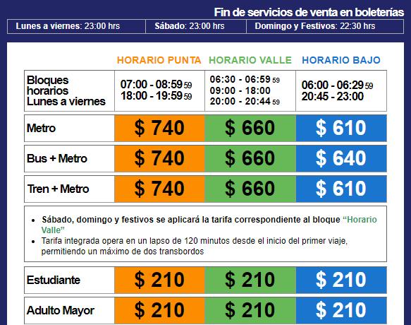 Horário de funcionamento e preço da passagem do metrô de Santiago