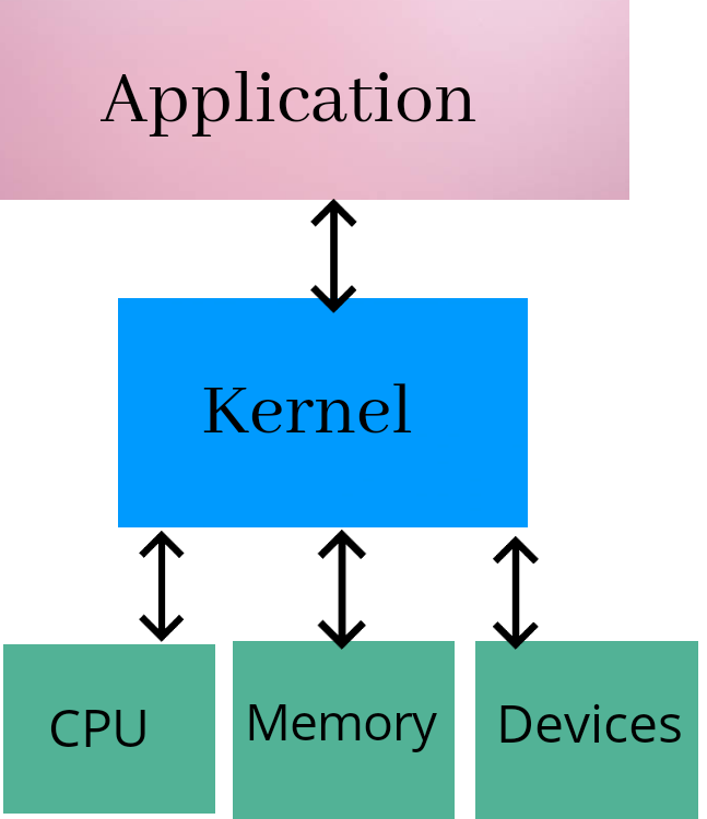 What is BIOS, Kernel, Shell | Difference between Kernel and