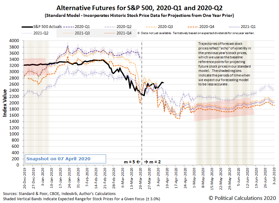 Alternative Futures - S&P 500 - 2020Q1 and 2020Q2 - Standard Model - Snapshot on 7 April 2020