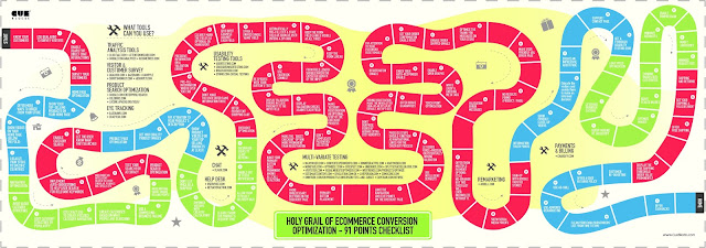 Développer le taux de conversion d'un site e-commerce. (infographie)