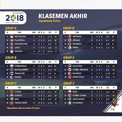 Jadwal Klasemen Akhir Asian Games 2018 Indonesia