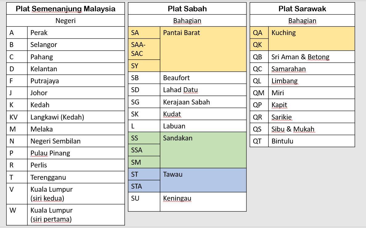 Finis Coronut Opus Nombor Plat Malaysia