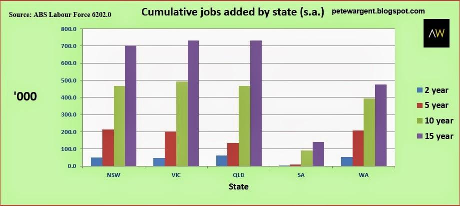 Cumulative jobs added by state