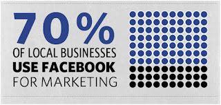 Seni Pemasaran FB