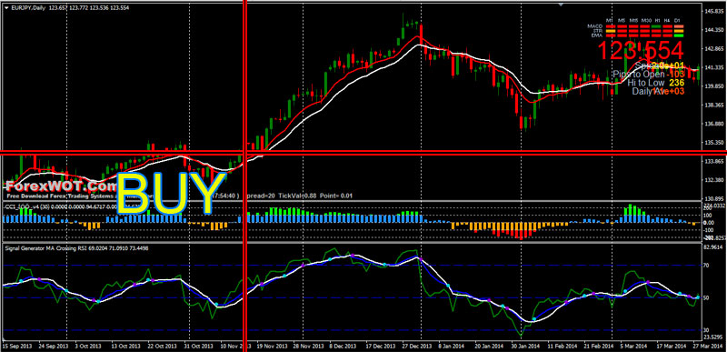 Forex Signal Generator MA Crossing RSI Trading Strategy (Top