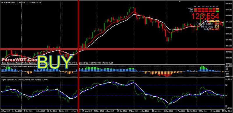 Forex trading signal generator