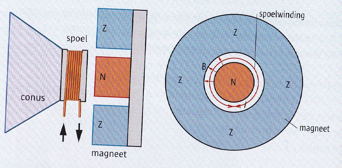 richting magnetisch veld