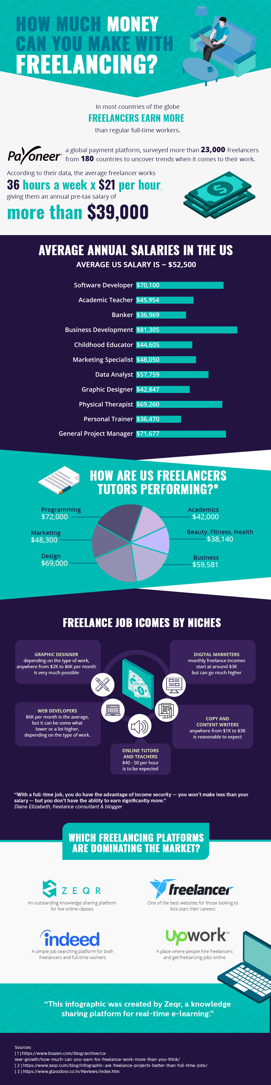 How Much Money Can You Make Freelancing? - #infographic
