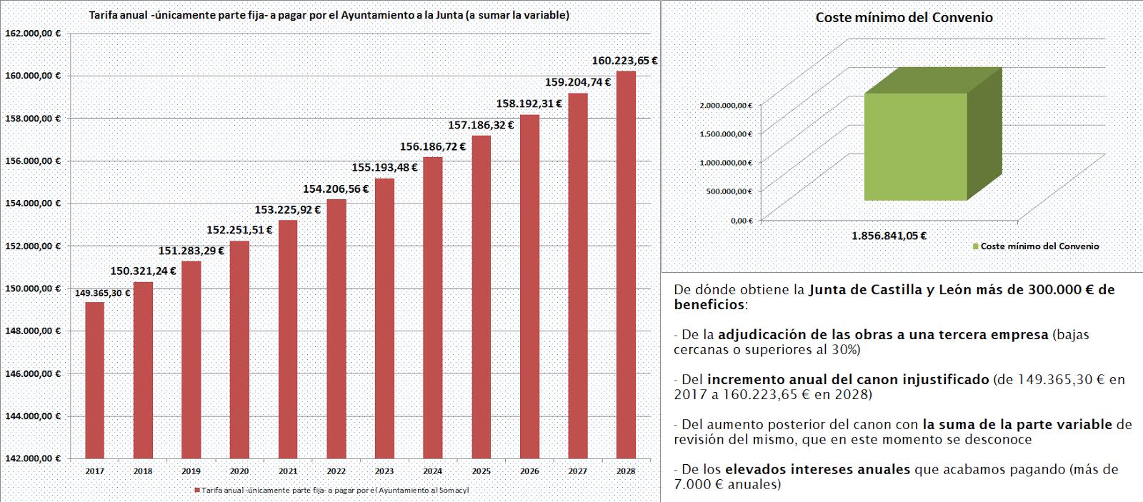PSOE de Valencia de Don Juan: 2016