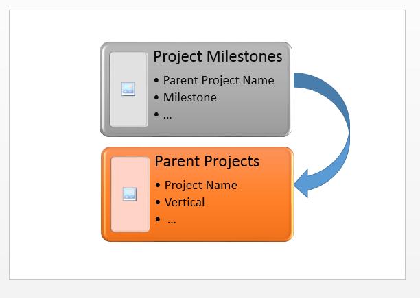 SharePoint Online: Get-Set Lookup Column Values using Powershell